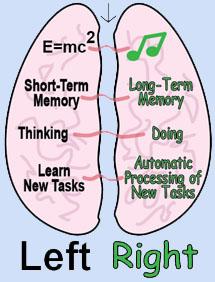 Right Brain Math